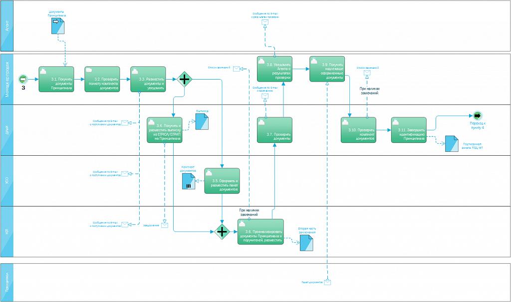 Схема бизнес-процесса выдачи