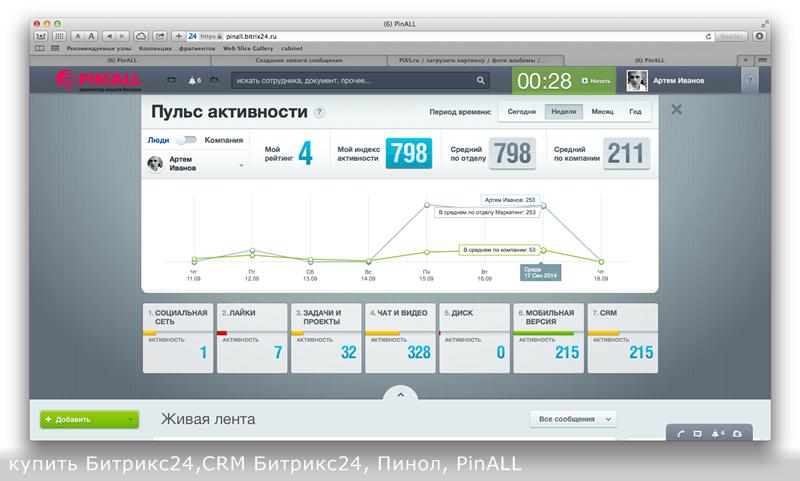 Инструмент Пульс компании Битрикс24 мотивацией для менеджера
