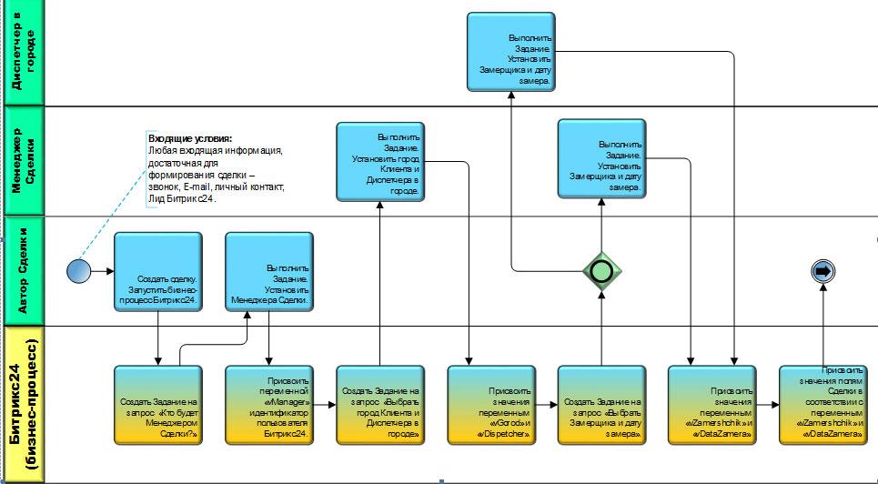 Схема бизнес-процесса в