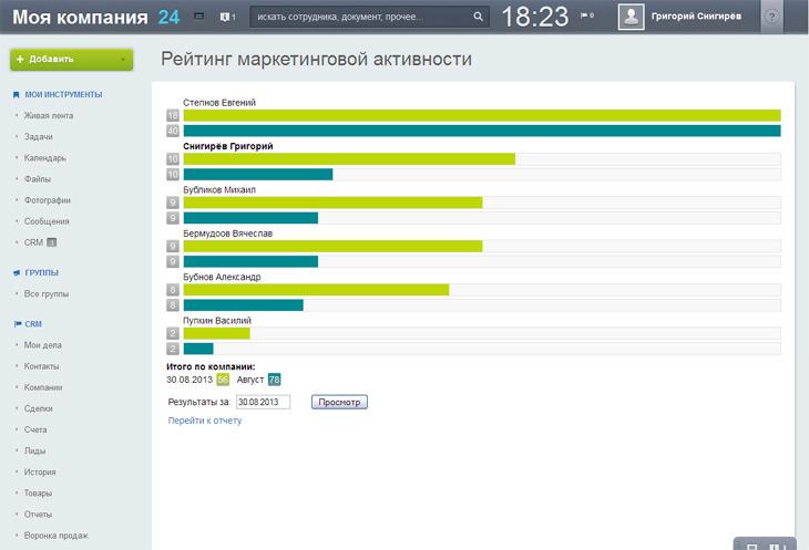 Рейтинг маркетинговой активности Битрикс24