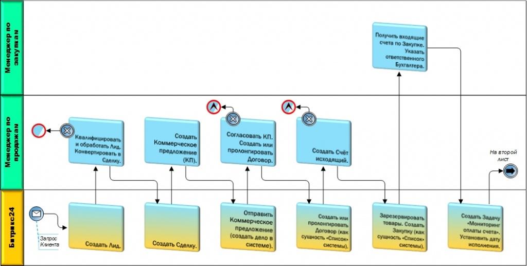 Схема ассоциированного