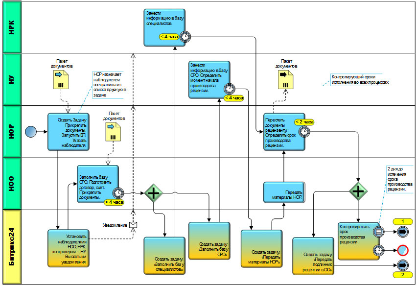 Пример схемы бизнес-процесса в