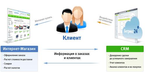 Битрикс24 интеграция сайта интеграция шаблона для битрикс