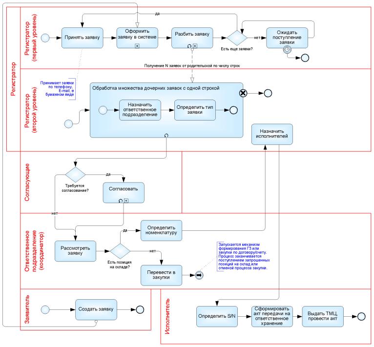 Схема бизнес-процесса без